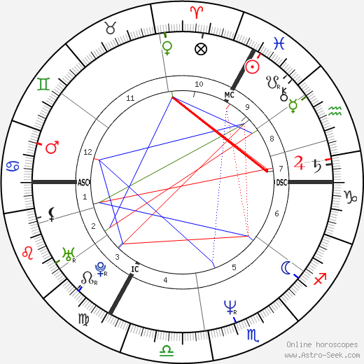 Marianne Basler день рождения гороскоп, Marianne Basler Натальная карта онлайн