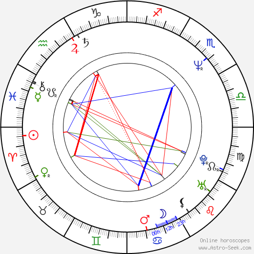 Mark Brooks birth chart, Mark Brooks astro natal horoscope, astrology