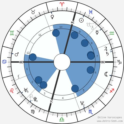 Mitch Gaylord wikipedia, horoscope, astrology, instagram