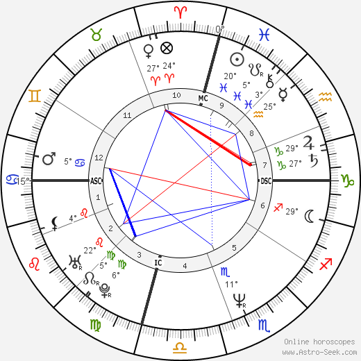 Mitch Gaylord birth chart, biography, wikipedia 2018, 2019
