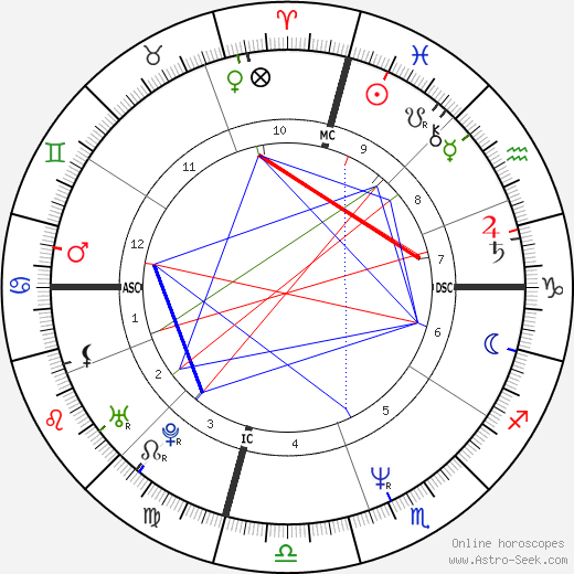 Mitch Gaylord astro natal birth chart, Mitch Gaylord horoscope, astrology