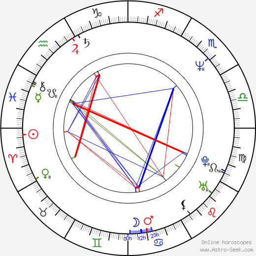 Nina Hoger tema natale, oroscopo, Nina Hoger oroscopi gratuiti, astrologia