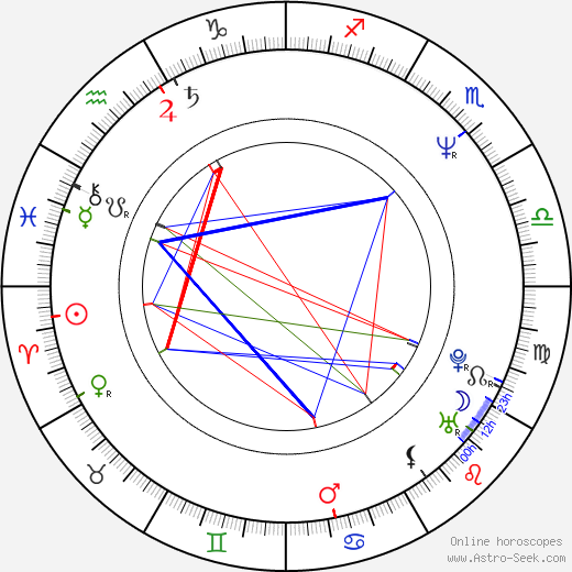 Orla Brady astro natal birth chart, Orla Brady horoscope, astrology
