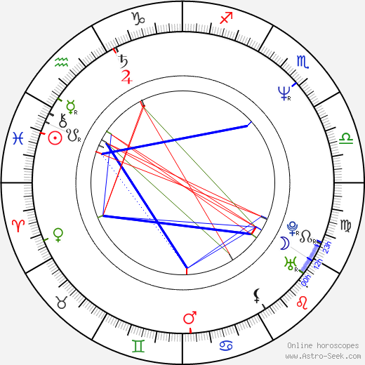 Peter Maťo birth chart, Peter Maťo astro natal horoscope, astrology