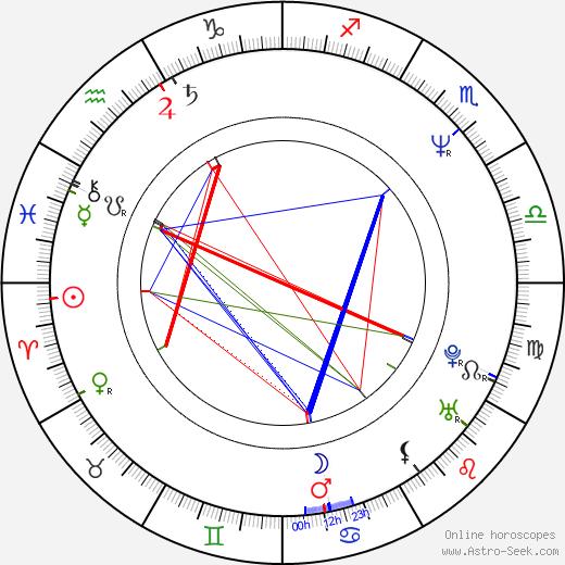 Priscilla Cory birth chart, Priscilla Cory astro natal horoscope, astrology