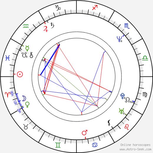 Richard Biggs astro natal birth chart, Richard Biggs horoscope, astrology