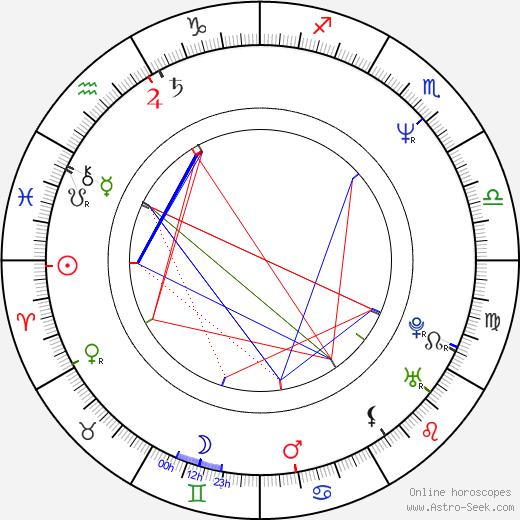 Robert Janowski birth chart, Robert Janowski astro natal horoscope, astrology