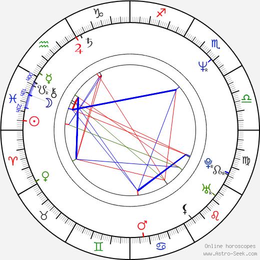 Терри Каммингс Terry Cummings день рождения гороскоп, Terry Cummings Натальная карта онлайн