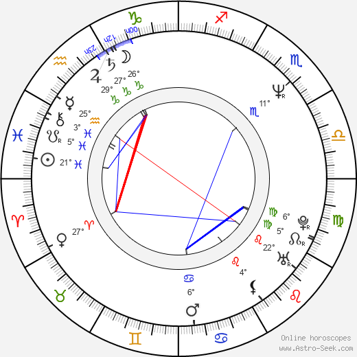 Titus Welliver birth chart, biography, wikipedia 2020, 2021