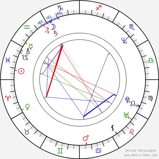 Titus Welliver birth chart, Titus Welliver astro natal horoscope, astrology