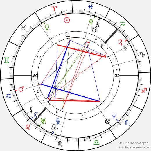 Тони Ромингер Tony Rominger день рождения гороскоп, Tony Rominger Натальная карта онлайн