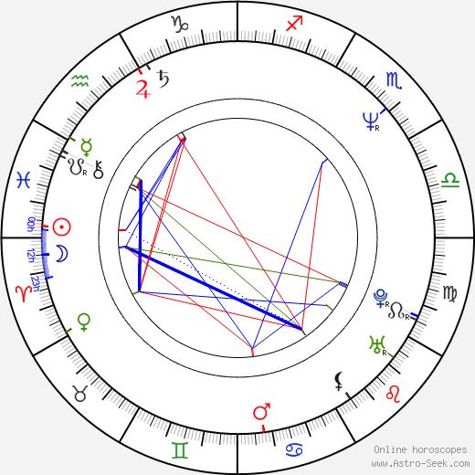 Umayya Abu-Hanna birth chart, Umayya Abu-Hanna astro natal horoscope, astrology