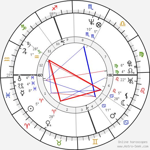 William Hague birth chart, biography, wikipedia 2019, 2020