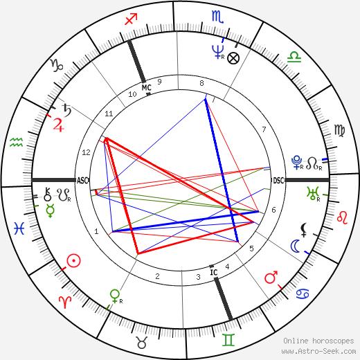 William Hague birth chart, William Hague astro natal horoscope, astrology