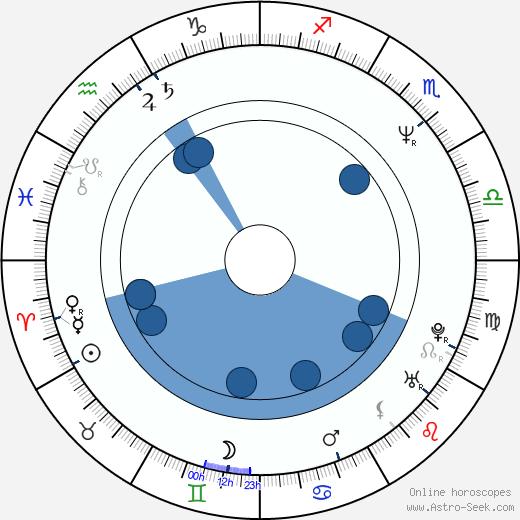 Albert Martinez wikipedia, horoscope, astrology, instagram