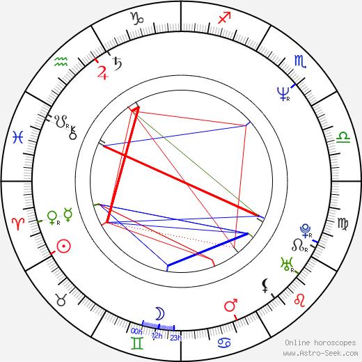 Albert Martinez tema natale, oroscopo, Albert Martinez oroscopi gratuiti, astrologia
