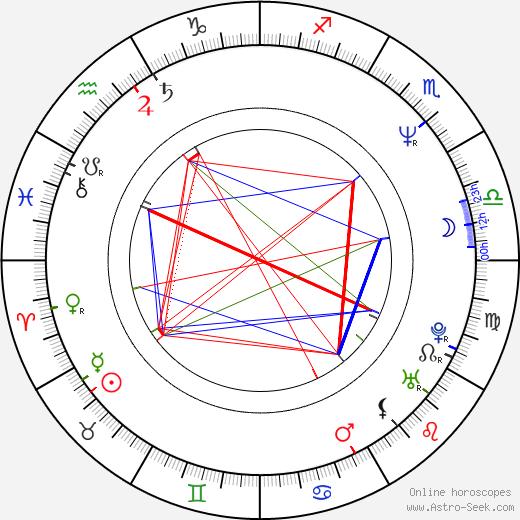 Анна Окса Anna Oxa день рождения гороскоп, Anna Oxa Натальная карта онлайн