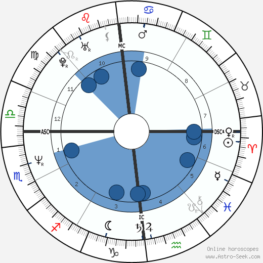 Axel Bauer wikipedia, horoscope, astrology, instagram