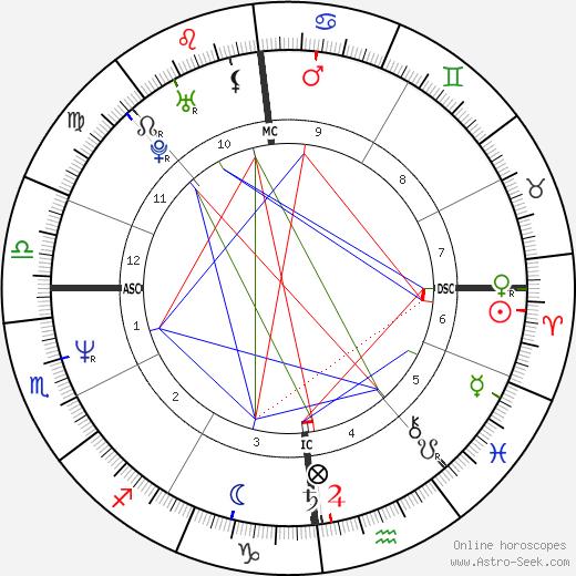 Axel Bauer день рождения гороскоп, Axel Bauer Натальная карта онлайн