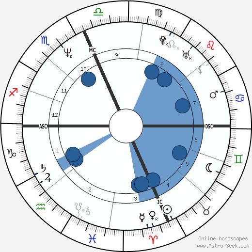 Boomer Esiason wikipedia, horoscope, astrology, instagram