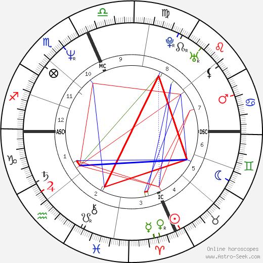 Boomer Esiason tema natale, oroscopo, Boomer Esiason oroscopi gratuiti, astrologia