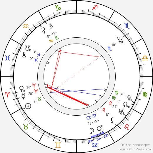 Chad Hayes birth chart, biography, wikipedia 2019, 2020