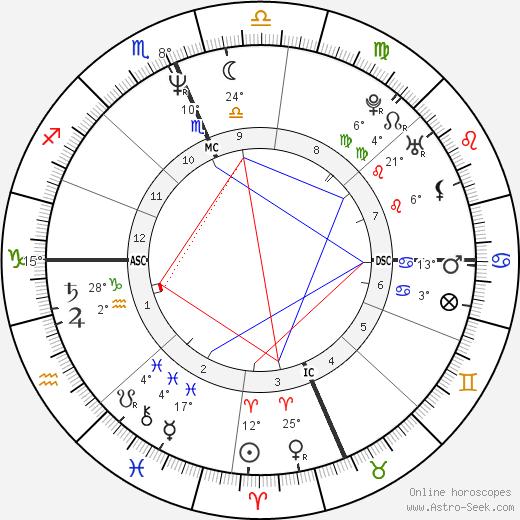 Christopher Meloni birth chart, biography, wikipedia 2019, 2020
