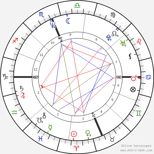 Christopher Meloni astro natal birth chart, Christopher Meloni horoscope, astrology