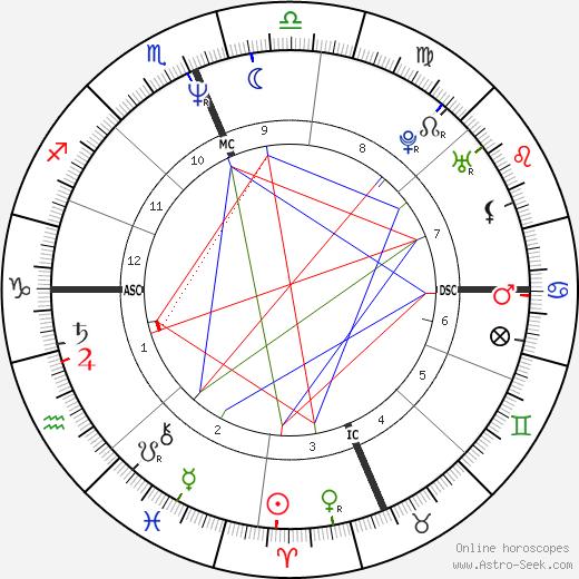 Christopher Meloni tema natale, oroscopo, Christopher Meloni oroscopi gratuiti, astrologia