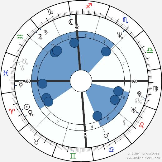Daniela Garnero wikipedia, horoscope, astrology, instagram