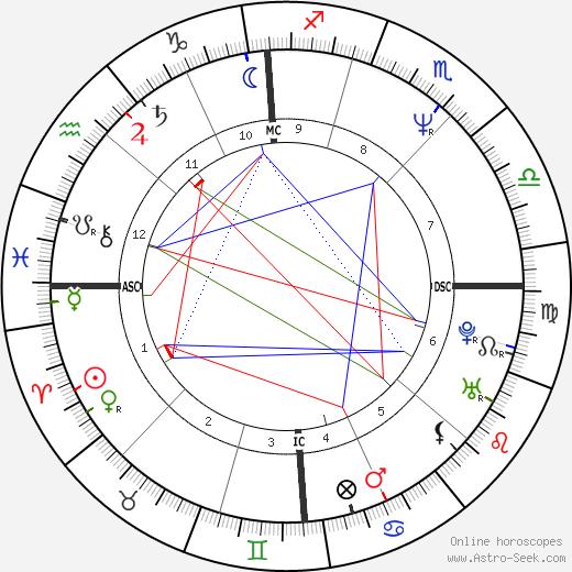 Daniela Garnero день рождения гороскоп, Daniela Garnero Натальная карта онлайн