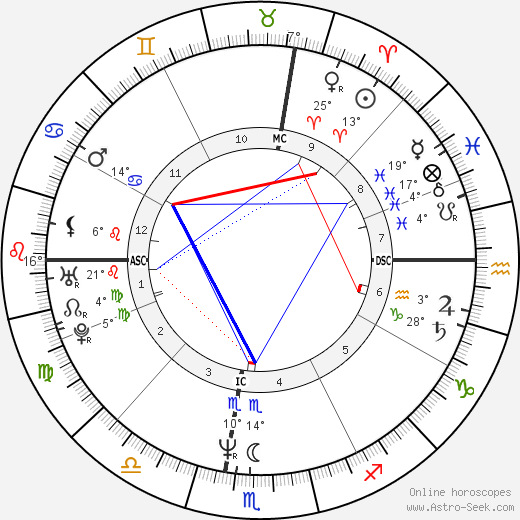Eddie Murphy birth chart, biography, wikipedia 2018, 2019