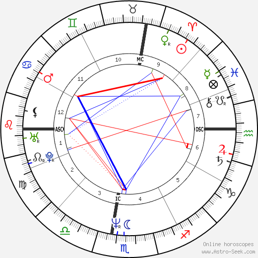 Eddie Murphy Birth Chart Horoscope, Date of Birth, Astro