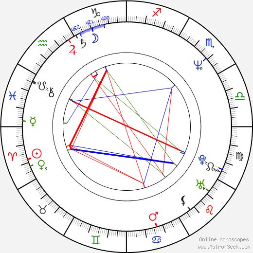 Elise Guilbault astro natal birth chart, Elise Guilbault horoscope, astrology