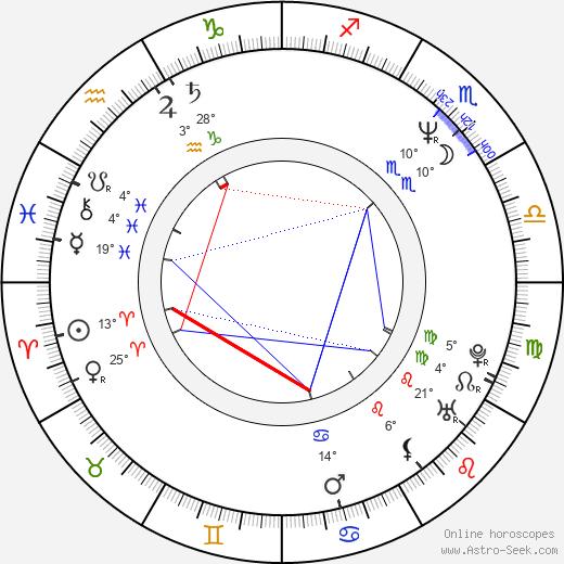 Elizabeth Gracen birth chart, biography, wikipedia 2018, 2019
