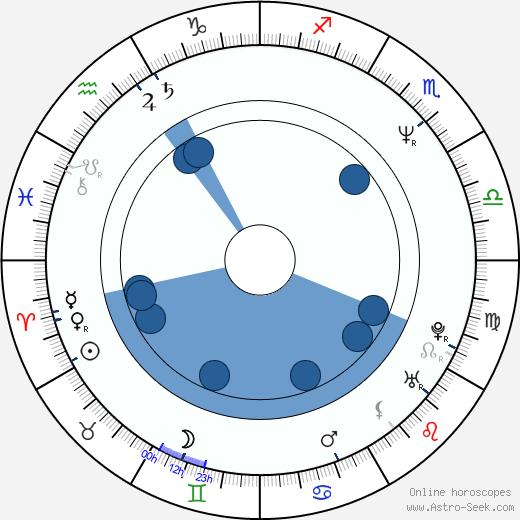 Gary Anderson wikipedia, horoscope, astrology, instagram