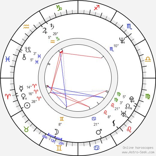 Gary Anderson birth chart, biography, wikipedia 2019, 2020