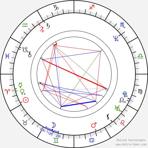 Gary Anderson birth chart, Gary Anderson astro natal horoscope, astrology