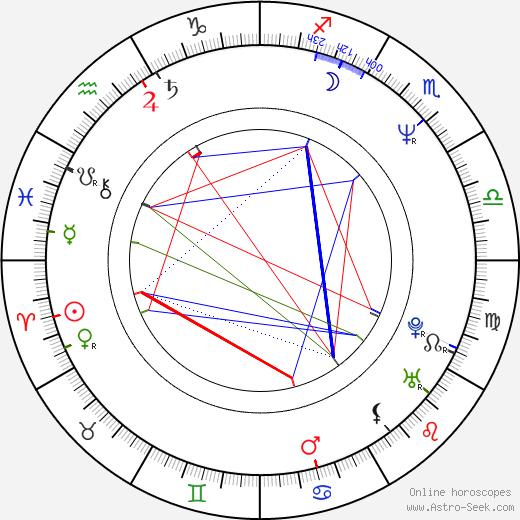 Greg Anderson birth chart, Greg Anderson astro natal horoscope, astrology
