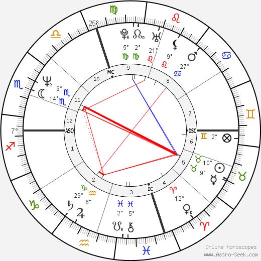 Isiah Thomas birth chart, biography, wikipedia 2019, 2020