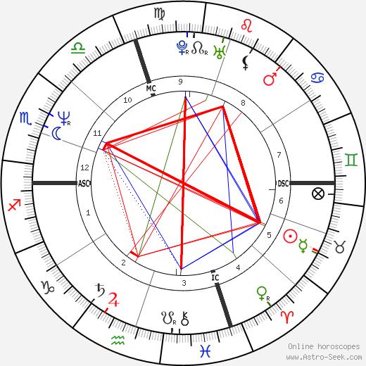 Isiah Thomas birth chart, Isiah Thomas astro natal horoscope, astrology