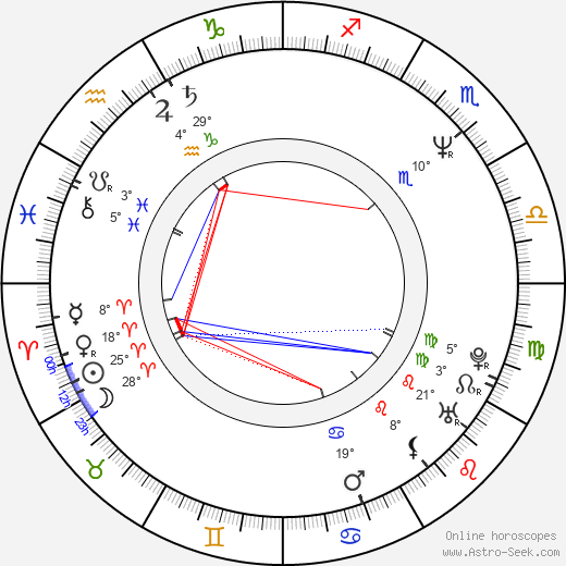 Iva Boušová birth chart, biography, wikipedia 2020, 2021