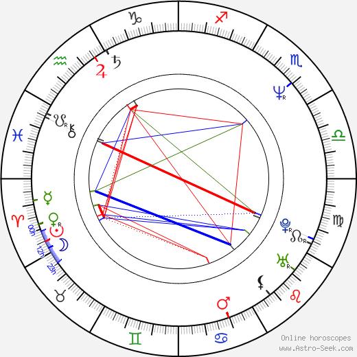 Iva Boušová birth chart, Iva Boušová astro natal horoscope, astrology