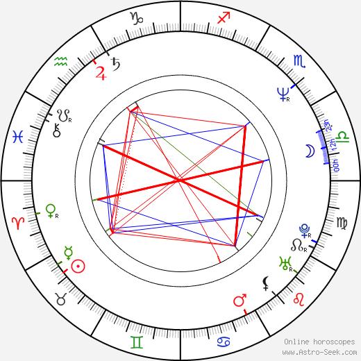 Jamieson Price birth chart, Jamieson Price astro natal horoscope, astrology