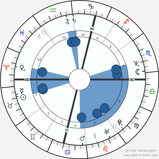 Jaroslav Dušek wikipedia, horoscope, astrology, instagram