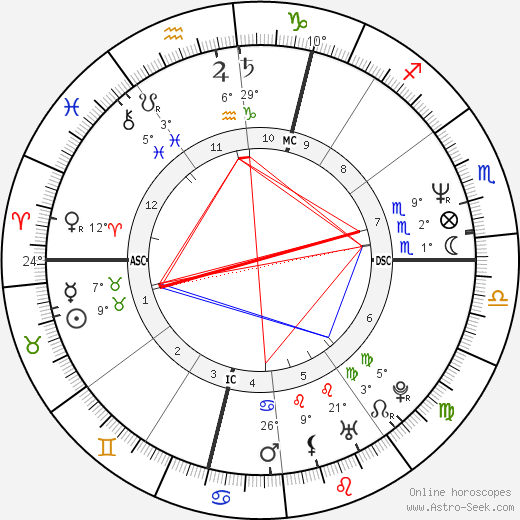 Jaroslav Dušek birth chart, biography, wikipedia 2018, 2019