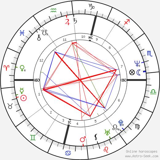 Jaroslav Dušek день рождения гороскоп, Jaroslav Dušek Натальная карта онлайн