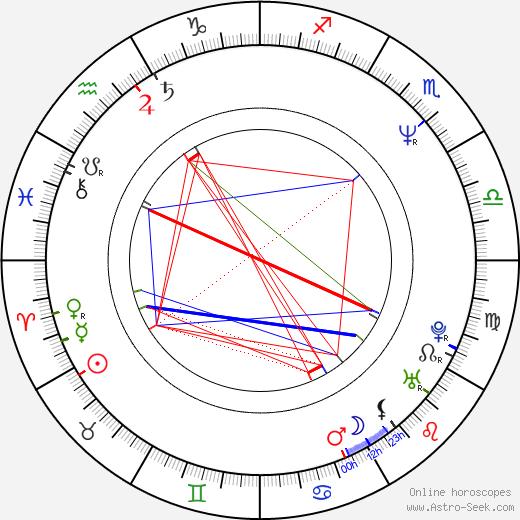Jimmy Key birth chart, Jimmy Key astro natal horoscope, astrology