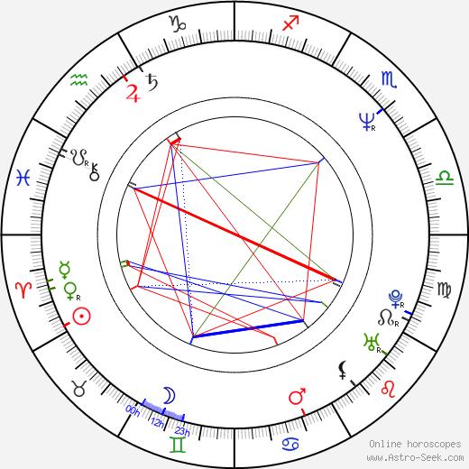 Karel Holas astro natal birth chart, Karel Holas horoscope, astrology