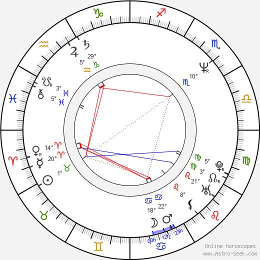 Kate Vernon birth chart, biography, wikipedia 2018, 2019